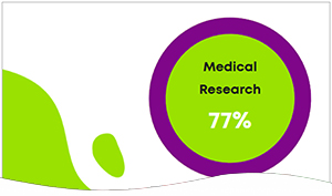 Research Percentage